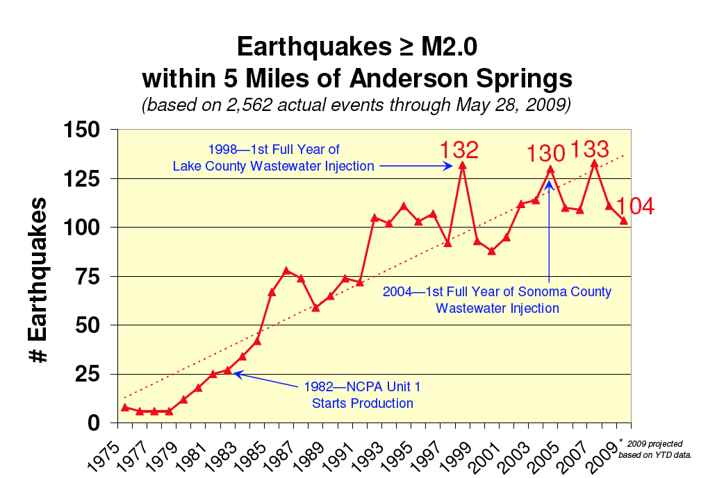 andersonsprings-earthquakes